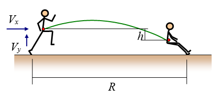 physics of long jump figure