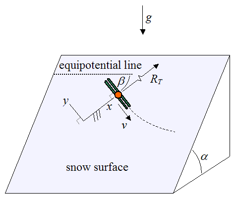 schematic for orientation of skier on slope