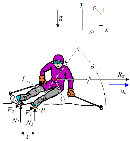 free body diagram of skier on slope