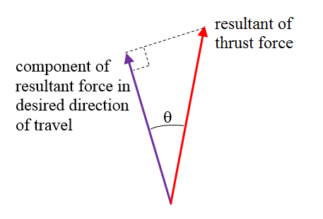 swimming resultant force in desired direction of travel