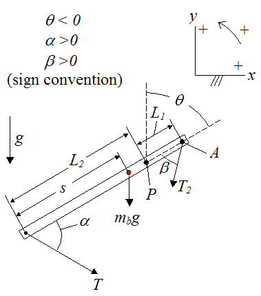 free body diagram of trebuchet beam
