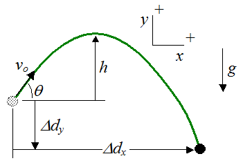 physics projectile problem In projectile motion problems, up is defined as the positive direction, so the y component has a magnitude of 490 m/s, in the down direction to find the magnitude of the velocity, the x and y components must be added with vector addition.