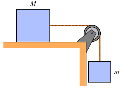 pulley problems figure 3