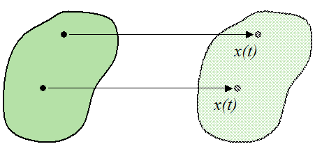Rectilinear motion for a body