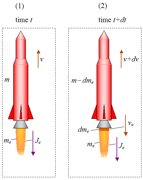 impulse and momentum analysis of rocket system between stages 1 and 2