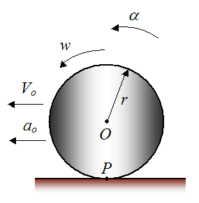 Schematic for rolling without slipping