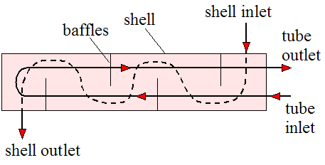 one shell pass and two tube passes
