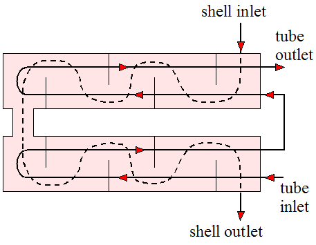 two shell passes and four tube passes