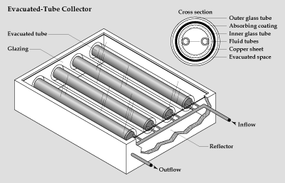 evacuated tube solar collector as way to utilize solar energy