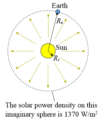 solar power flux at earth location