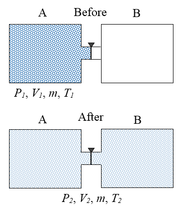 thermodynamics problems figure 1