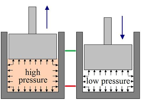 thermodynamics for kids piston schematic