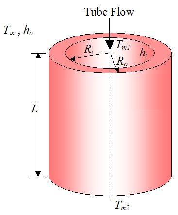 The overall convective heat transfer from smooth circular cylinders