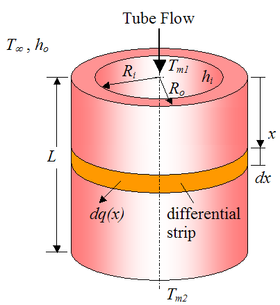 flow through unfinned tube 2