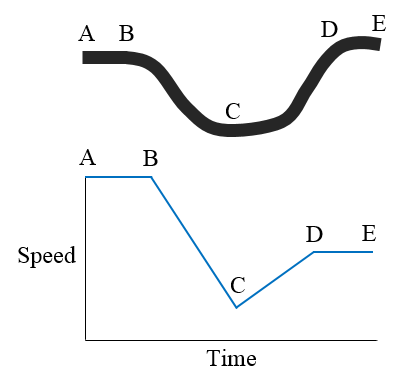 uniform motion problem figure 1