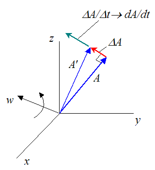 General vector derivative