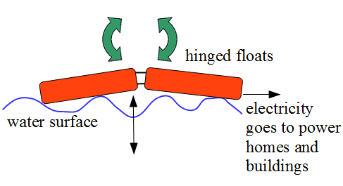 wave energy figure 1