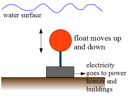 wave energy figure 2