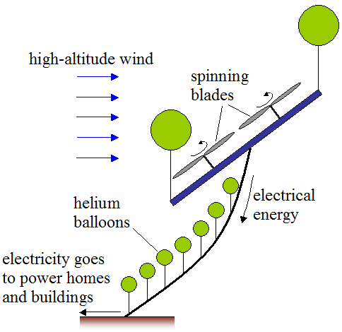 wind energy figure 2