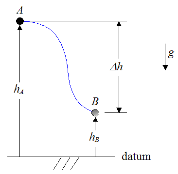 Schematic of work done by gravity acting on particle from A to B