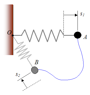 Schematic of work done by elastic spring acting on particle from A to B