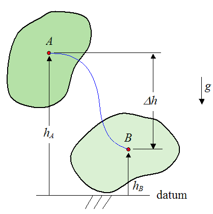 Schematic of work done by gravity acting on rigid body from A to B