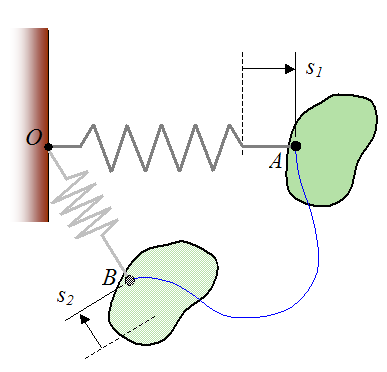 Schematic of work done by elastic spring acting on rigid body from A to B