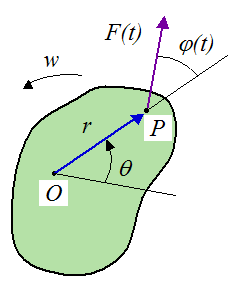 diagram of rotating body for work and kinetic energy