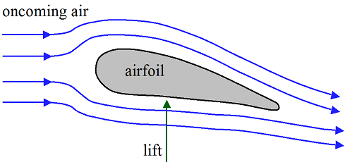 aerodynamics for kids airfoil view