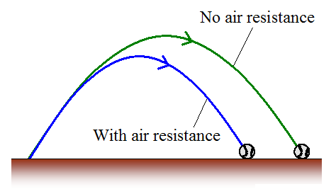 resistance definition physics the - photo #32