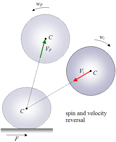 ball with spin and velocity reversal after the bounce