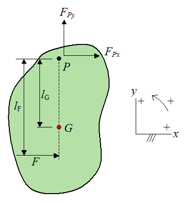 Schematic for analysis of the center of percussion of a general rigid body