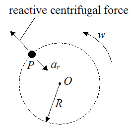 Schematic showing reactive centrifugal force for particle sitting on turntable