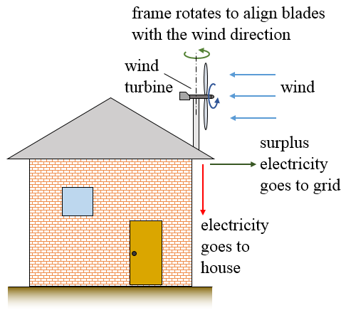 wind energy home
