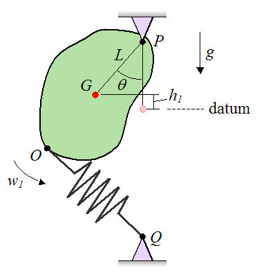Schematic of example problem illustrating conservation of energy