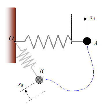 Spring force acting on particle for conservation of energy
