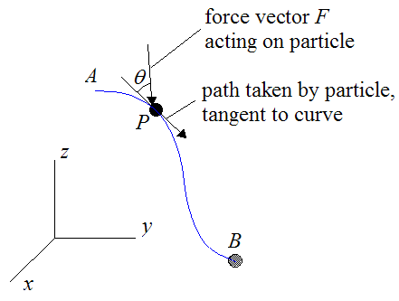 Schematic for work done on particle for conservative force