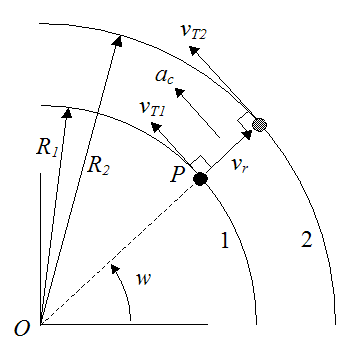 Tangential velocity at two consecutive instants to illustrate coriolis force