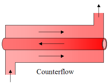 counterflow heat exchanger