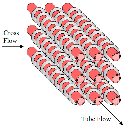 cross flow with circular fins