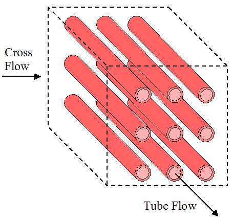 cross flow with no fins