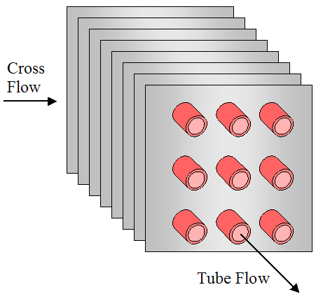 cross flow with square fins