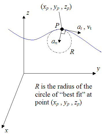 Normal and tangential acceleration components of particle for curvilinear motion