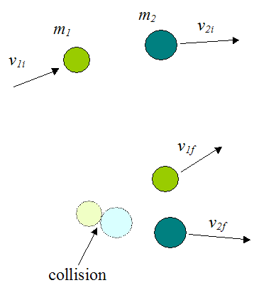 Elastic collision between two particles