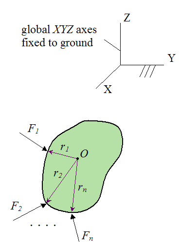 Forces acting on a rigid body in equilibrium
