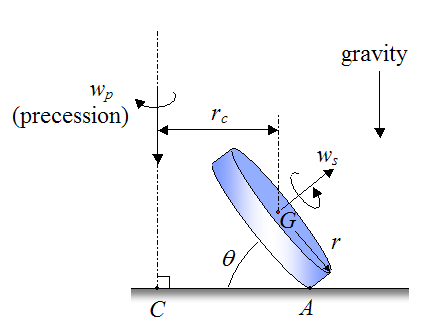 Detailed schematic of Eulers disk