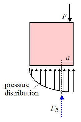 Schematic of forces due to man sitting on crate 3
