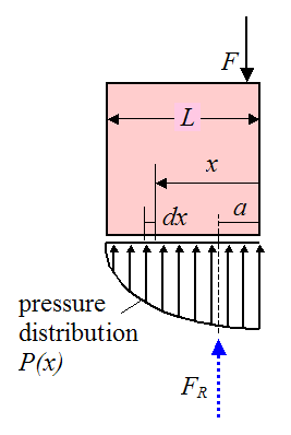 Schematic of forces due to man sitting on crate 4