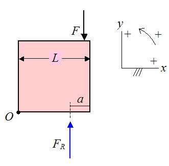Schematic of forces due to man sitting on crate 5