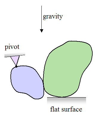 Bodies in contact illustrating the free body diagram